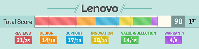 Lenovo-,ranked one in Brand Rating