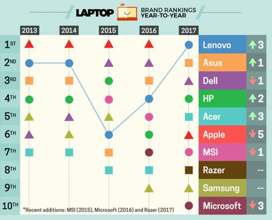 Laptop Rank Comparison between different brands