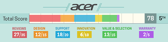 Acer best laptop computer brands