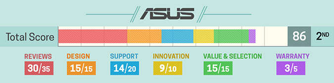 Asus - good quality laptop brands