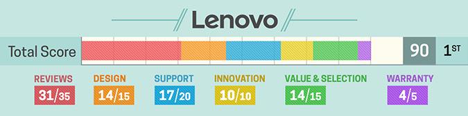 Lenovo-,ranked one in Brand Rating