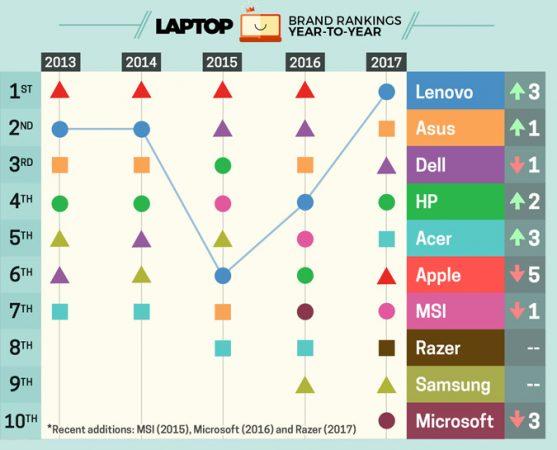 Laptop Rank Comparison between different brands